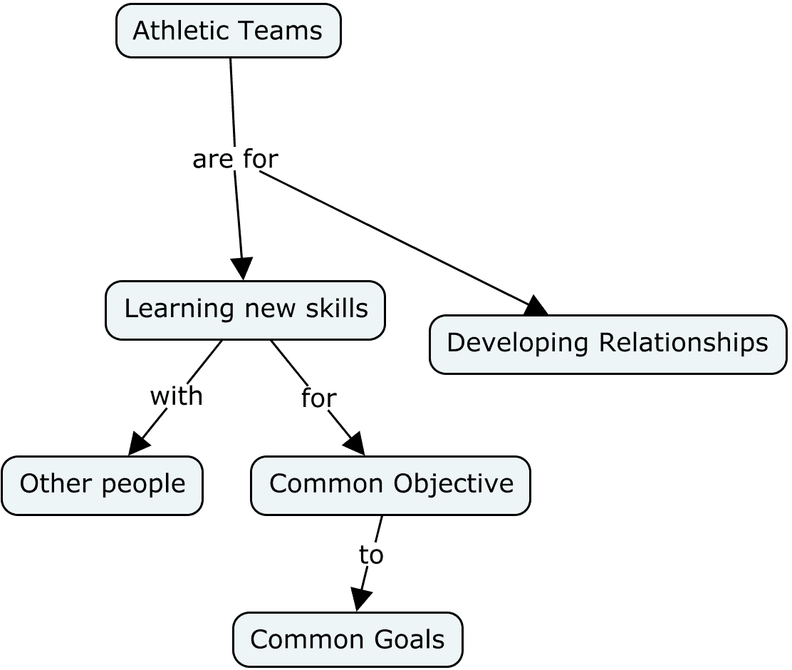 Concept map about athletic teams