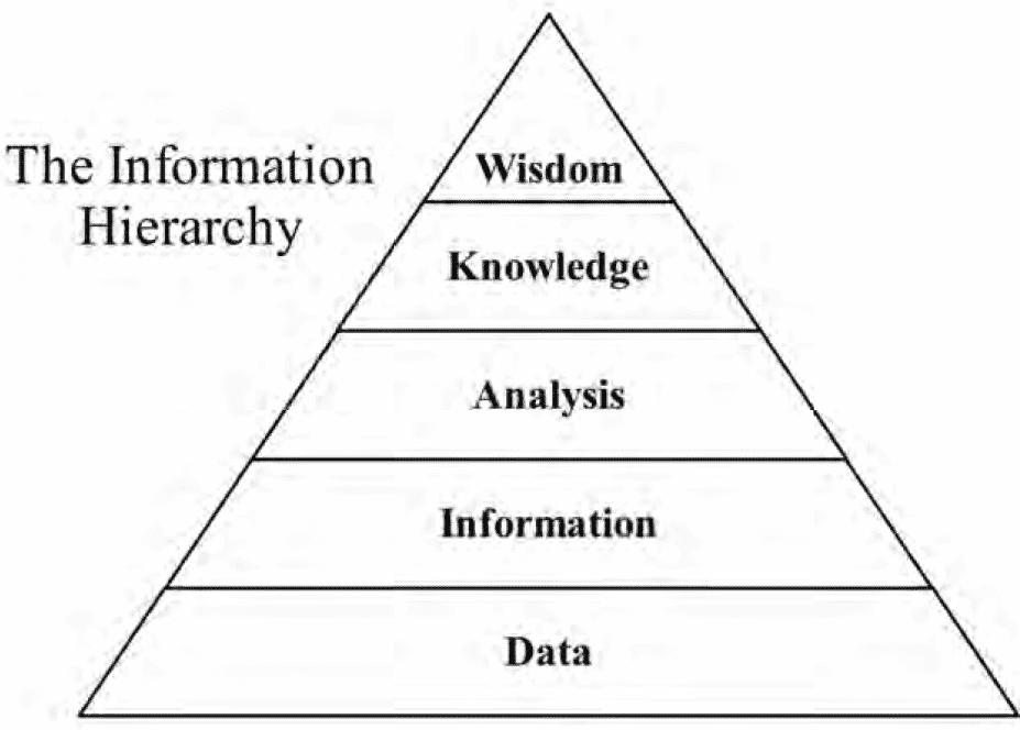 Information Pyramid